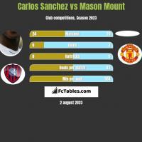 Carlos Sanchez vs Mason Mount h2h player stats