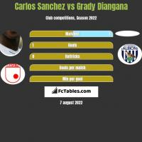 Carlos Sanchez vs Grady Diangana h2h player stats