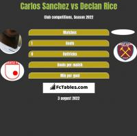 Carlos Sanchez vs Declan Rice h2h player stats