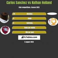Carlos Sanchez vs Nathan Holland h2h player stats