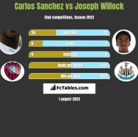 Carlos Sanchez vs Joseph Willock h2h player stats