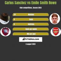 Carlos Sanchez vs Emile Smith Rowe h2h player stats
