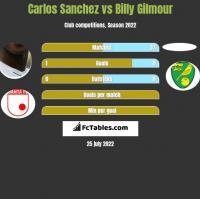 Carlos Sanchez vs Billy Gilmour h2h player stats