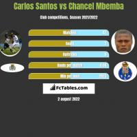 Carlos Santos vs Chancel Mbemba h2h player stats