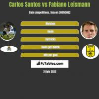 Carlos Santos vs Fabiano Leismann h2h player stats