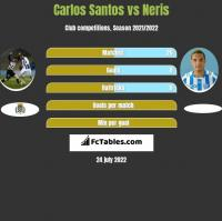 Carlos Santos vs Neris h2h player stats