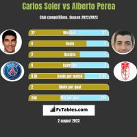 Carlos Soler vs Alberto Perea h2h player stats