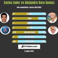 Carlos Soler vs Alejandro Daro Gomez h2h player stats