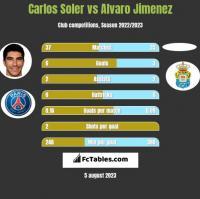 Carlos Soler vs Alvaro Jimenez h2h player stats
