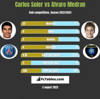 Carlos Soler vs Alvaro Medran h2h player stats