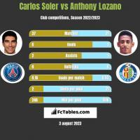 Carlos Soler vs Anthony Lozano h2h player stats