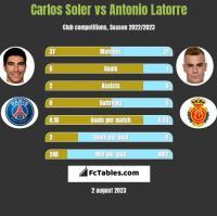 Carlos Soler vs Antonio Latorre h2h player stats
