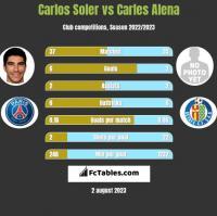 Carlos Soler vs Carles Alena h2h player stats