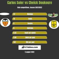 Carlos Soler vs Cheick Doukoure h2h player stats