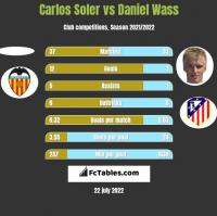 Carlos Soler vs Daniel Wass h2h player stats