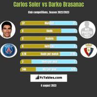 Carlos Soler vs Darko Brasanac h2h player stats
