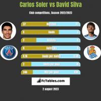 Carlos Soler vs David Silva h2h player stats