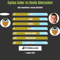 Carlos Soler vs Denis Cheryshev h2h player stats
