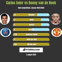 Carlos Soler vs Donny van de Beek h2h player stats