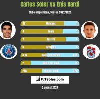 Carlos Soler vs Enis Bardi h2h player stats
