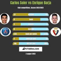 Carlos Soler vs Enrique Barja h2h player stats