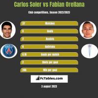 Carlos Soler vs Fabian Orellana h2h player stats