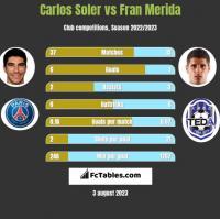 Carlos Soler vs Fran Merida h2h player stats
