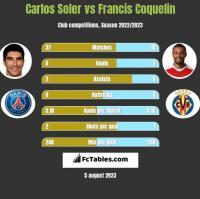 Carlos Soler vs Francis Coquelin h2h player stats