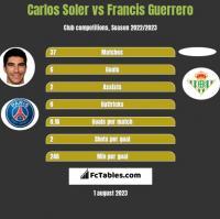 Carlos Soler vs Francis Guerrero h2h player stats