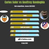 Carlos Soler vs Geoffrey Kondogbia h2h player stats