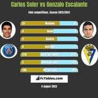 Carlos Soler vs Gonzalo Escalante h2h player stats
