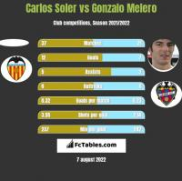 Carlos Soler vs Gonzalo Melero h2h player stats