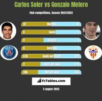 Carlos Soler vs Gonzalo Melero h2h player stats
