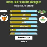 Carlos Soler vs Guido Rodriguez h2h player stats