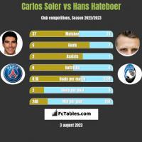 Carlos Soler vs Hans Hateboer h2h player stats
