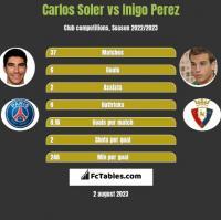 Carlos Soler vs Inigo Perez h2h player stats