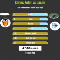 Carlos Soler vs Jason h2h player stats