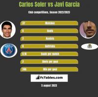 Carlos Soler vs Javi Garcia h2h player stats