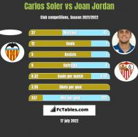 Carlos Soler vs Joan Jordan h2h player stats