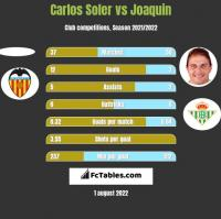 Carlos Soler vs Joaquin h2h player stats