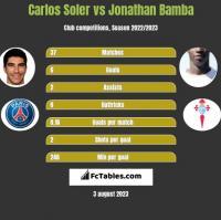 Carlos Soler vs Jonathan Bamba h2h player stats