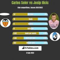 Carlos Soler vs Josip Ilicic h2h player stats