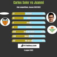 Carlos Soler vs Juanmi h2h player stats