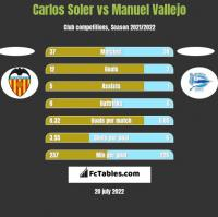 Carlos Soler vs Manuel Vallejo h2h player stats