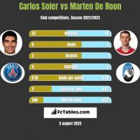 Carlos Soler vs Marten De Roon h2h player stats