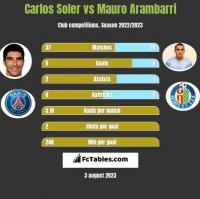 Carlos Soler vs Mauro Arambarri h2h player stats