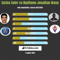 Carlos Soler vs Nanitamo Jonathan Ikone h2h player stats