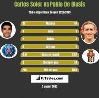 Carlos Soler vs Pablo De Blasis h2h player stats