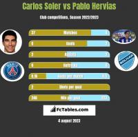 Carlos Soler vs Pablo Hervias h2h player stats