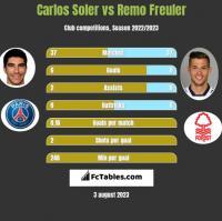 Carlos Soler vs Remo Freuler h2h player stats